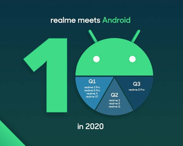 android 10 update launch date for realme devices